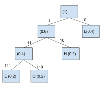 Huffman Code – An example of Greedy Algorithm – The Null