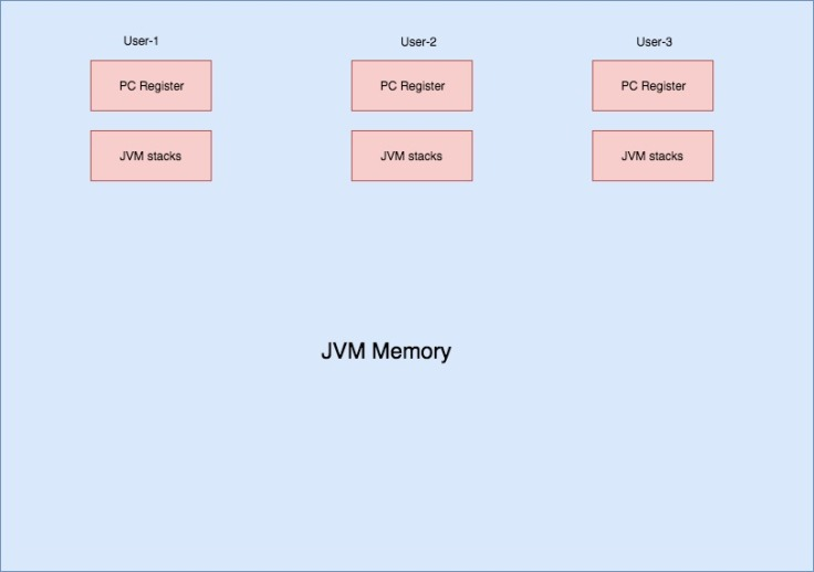 A Tutorial On Jvm Run Time Data Areas The Null Pointer Exception