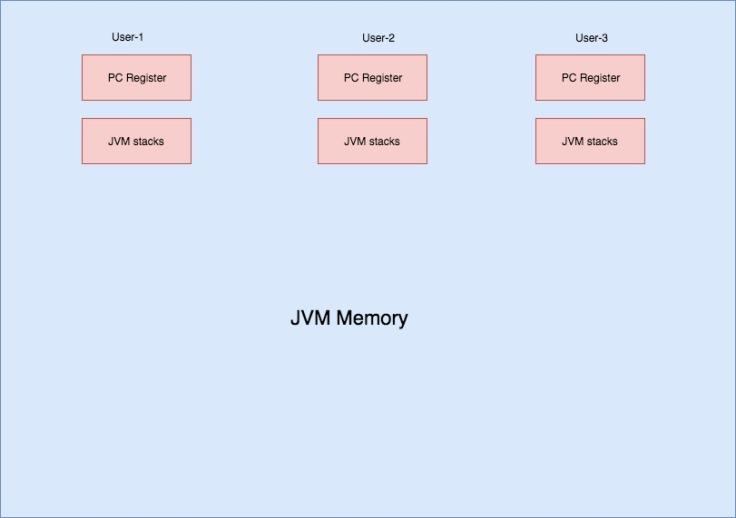 JVM memory (2)