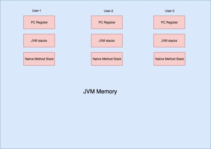 JVM memory (3)