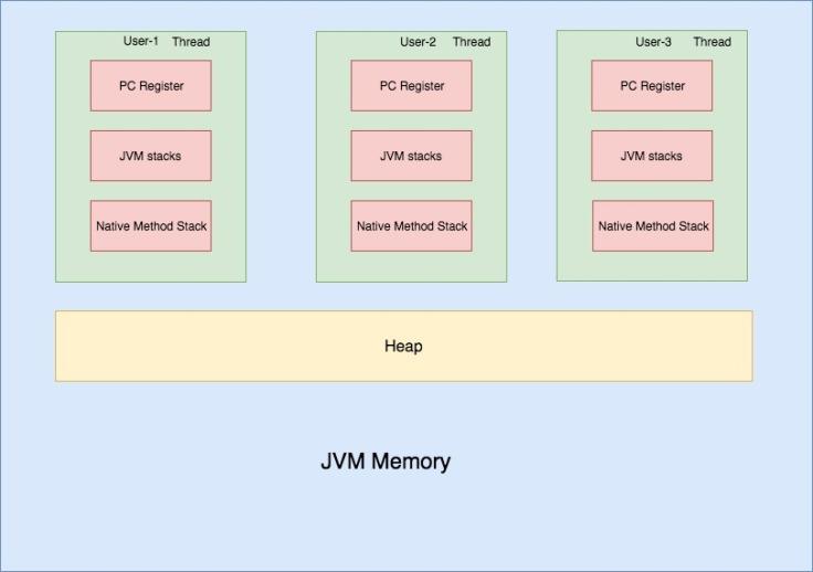 JVM memory (4)