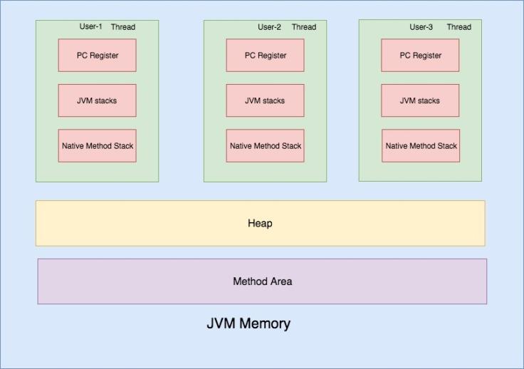 JVM memory (5).jpg
