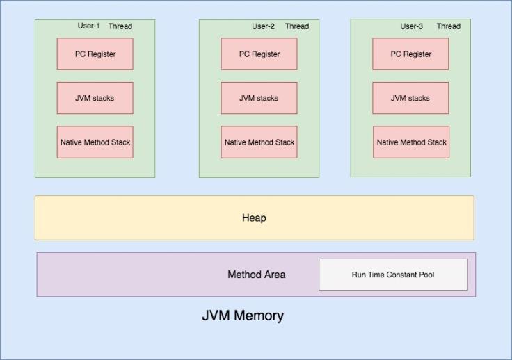 JVM memory (6)